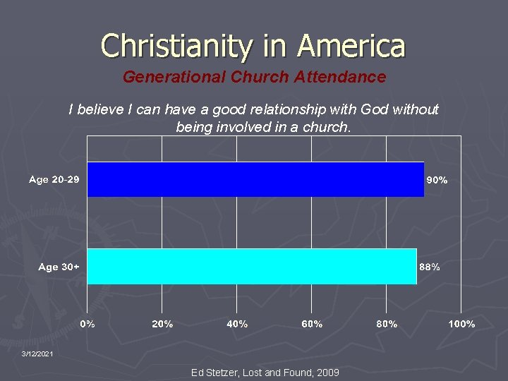 Christianity in America Generational Church Attendance I believe I can have a good relationship