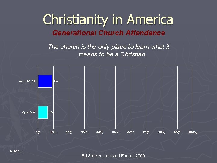 Christianity in America Generational Church Attendance The church is the only place to learn