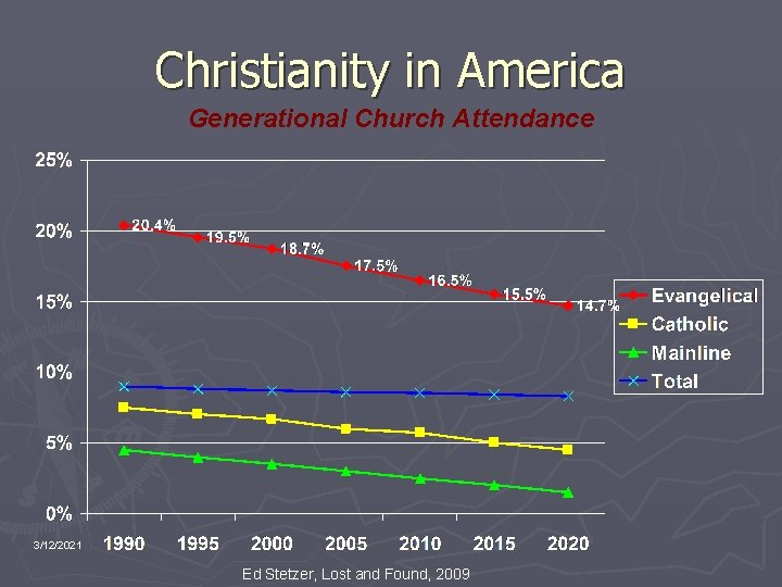 Christianity in America Generational Church Attendance 3/12/2021 Ed Stetzer, Lost and Found, 2009