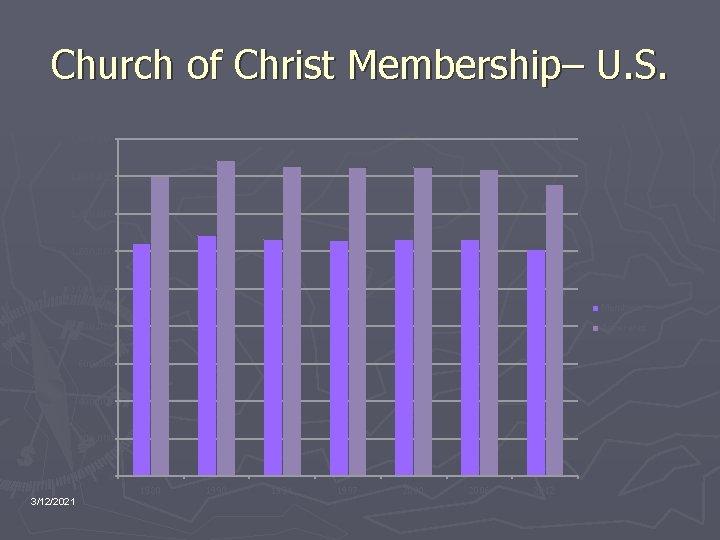 Church of Christ Membership– U. S. 1, 800, 000 1, 600, 000 1, 400,