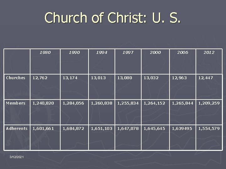 Church of Christ: U. S. 1980 1994 1997 2000 2006 2012 Churches 12, 762