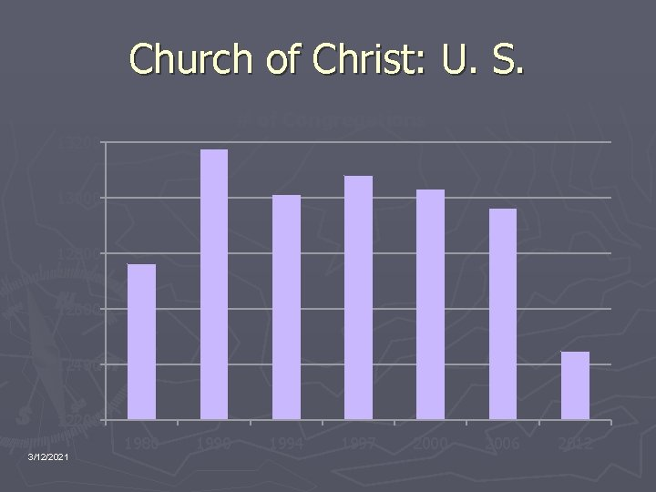 Church of Christ: U. S. # of Congregations 13200 13000 12800 12600 12400 12200