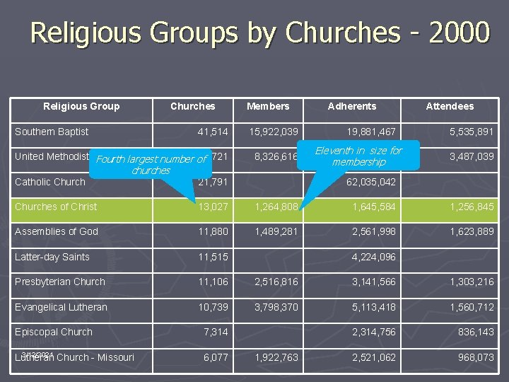 Religious Groups by Churches - 2000 Religious Group Churches Southern Baptist Members 41, 514