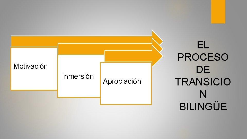 Motivación Inmersión Apropiación EL PROCESO DE TRANSICIO N BILINGÜE