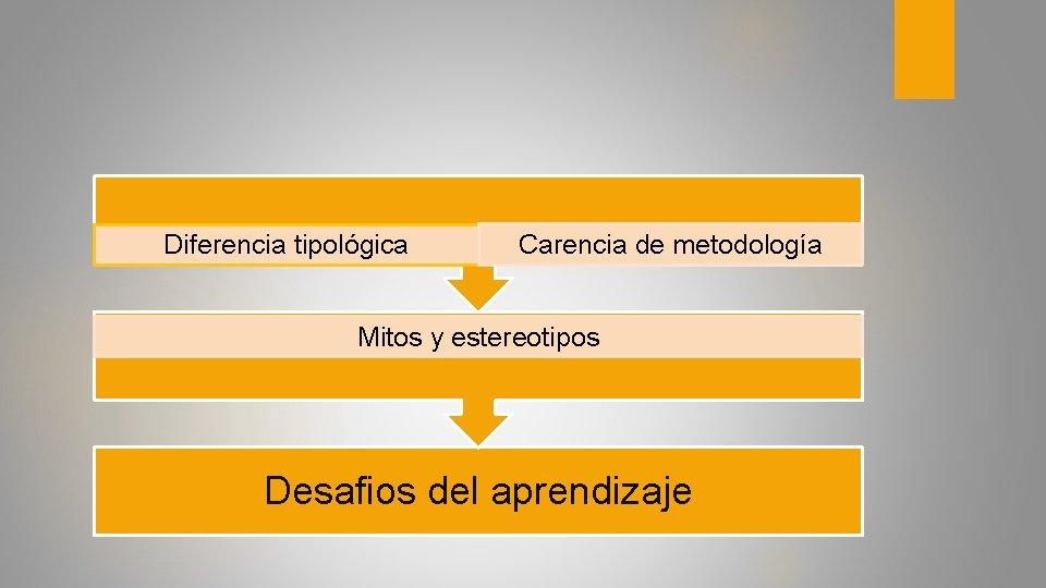 Diferencia tipológica Carencia de metodología Mitos y estereotipos Desafios del aprendizaje