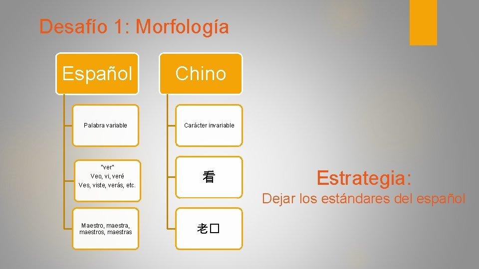 "Desafío 1: Morfología Español Palabra variable ""ver"" Veo, vi, veré Ves, viste, verás, etc."