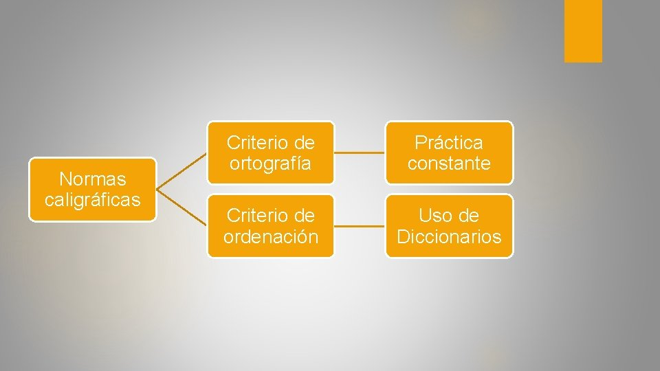 Normas caligráficas Criterio de ortografía Práctica constante Criterio de ordenación Uso de Diccionarios