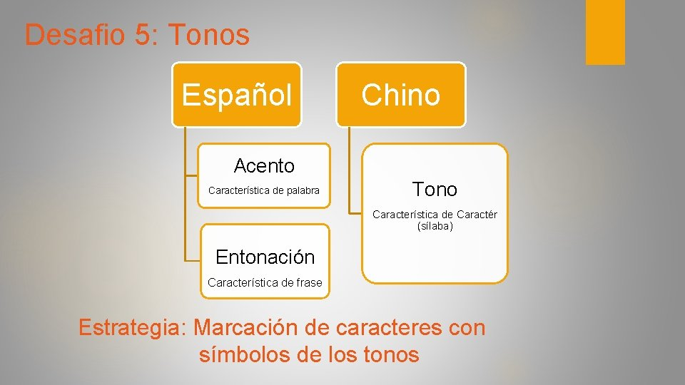 Desafio 5: Tonos Español Chino Acento Característica de palabra Tono Característica de Caractér (sílaba)