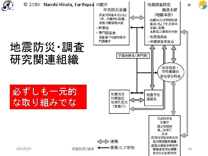 © 2016 Naoshi Hirata, Earthquake Research Institute, The University of Tokyo 地震防災・調査 研究関連組織 必ずしも一元的