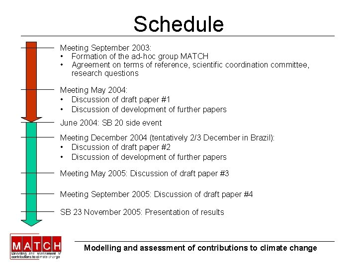 Schedule Meeting September 2003: • Formation of the ad-hoc group MATCH • Agreement on