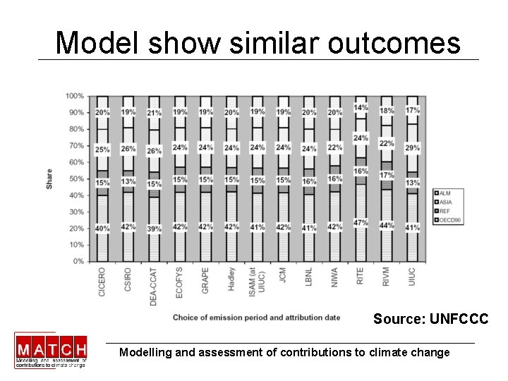 Model show similar outcomes Source: UNFCCC Modelling and assessment of contributions to climate change
