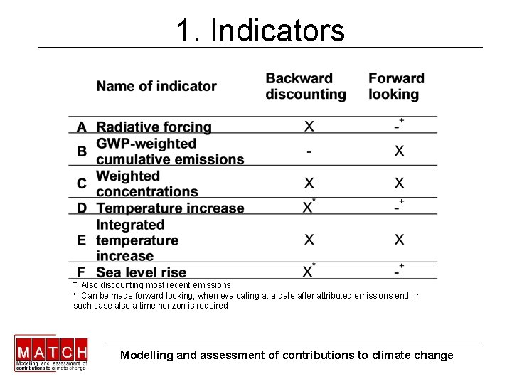 1. Indicators *: Also discounting most recent emissions +: Can be made forward looking,
