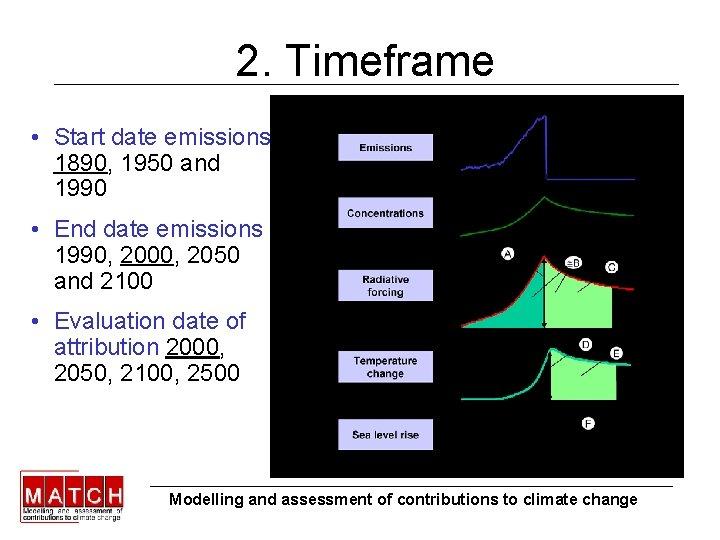 2. Timeframe • Start date emissions 1890, 1950 and 1990 • End date emissions