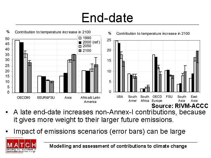End-date Source: RIVM-ACCC • A late end-date increases non-Annex-I contributions, because it gives more