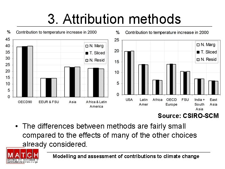 3. Attribution methods Source: CSIRO-SCM • The differences between methods are fairly small compared