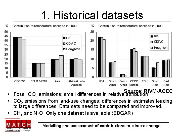 1. Historical datasets Source: RIVM-ACCC • Fossil CO 2 emissions: small differences in relative