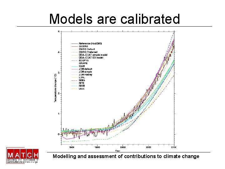Models are calibrated Modelling and assessment of contributions to climate change