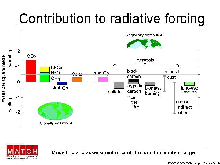 Contribution to radiative forcing Modelling and assessment of contributions to climate change