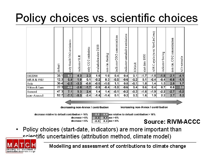 Policy choices vs. scientific choices Source: RIVM-ACCC • Policy choices (start-date, indicators) are more