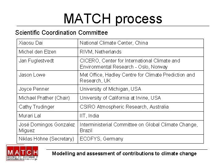 MATCH process Scientific Coordination Committee Xiaosu Dai National Climate Center, China Michel den Elzen