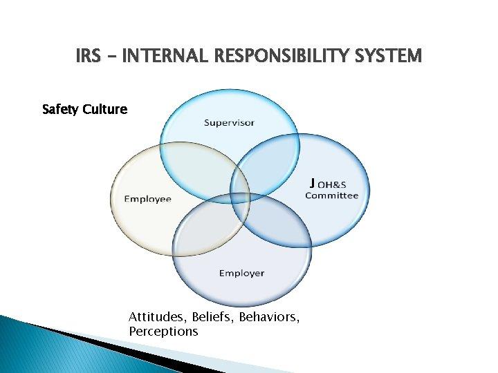 IRS – INTERNAL RESPONSIBILITY SYSTEM Safety Culture J Attitudes, Beliefs, Behaviors, Perceptions