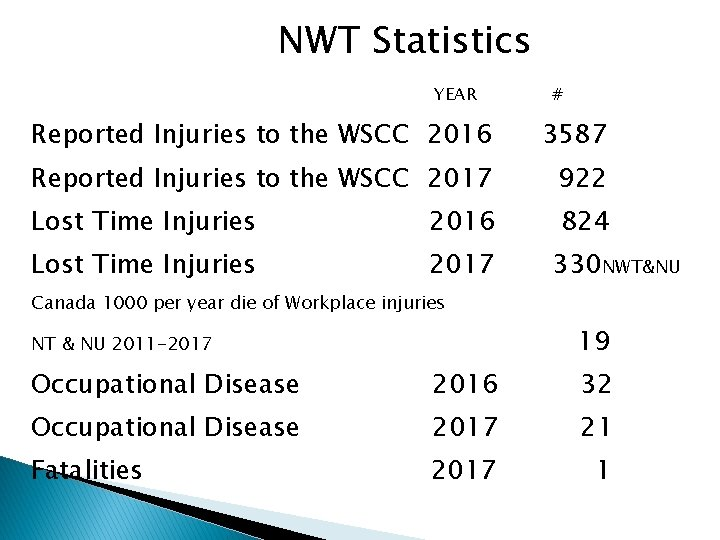 NWT Statistics YEAR # Reported Injuries to the WSCC 2016 3587 Reported Injuries to