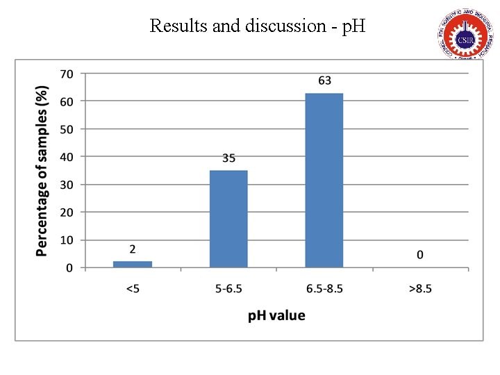 Results and discussion - p. H