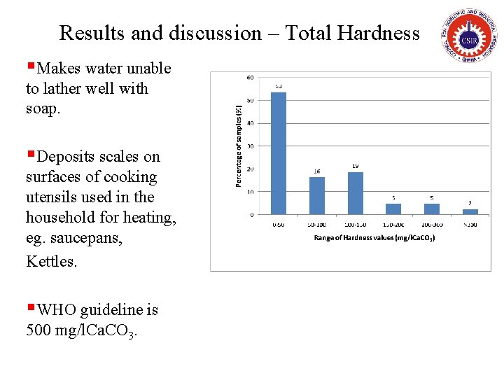 Results and discussion – Total Hardness §Makes water unable to lather well with soap.