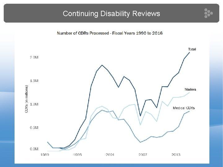 Continuing Disability Reviews | 10