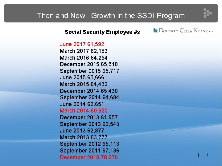 Then and Now: Growth in the SSDI Program Social Security Employee #s June 2017