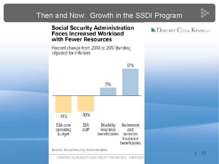Then and Now: Growth in the SSDI Program | 12