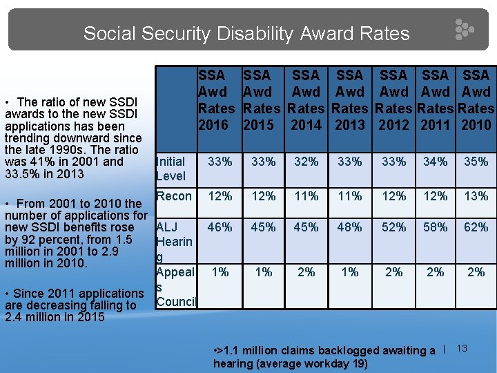 Social Security Disability Award Rates • The ratio of new SSDI awards to the