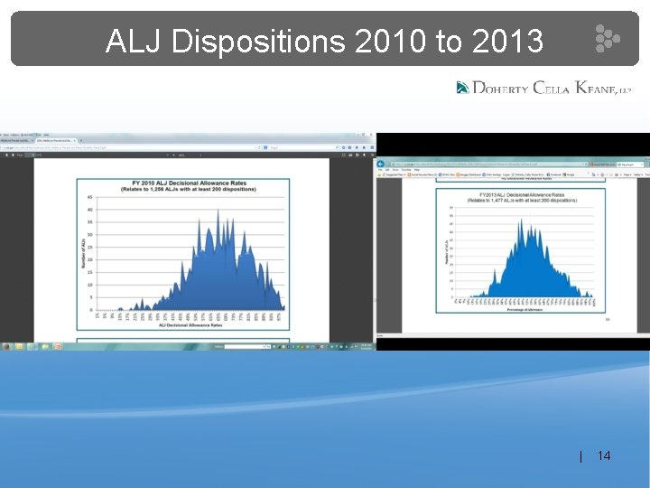 ALJ Dispositions 2010 to 2013 | 14