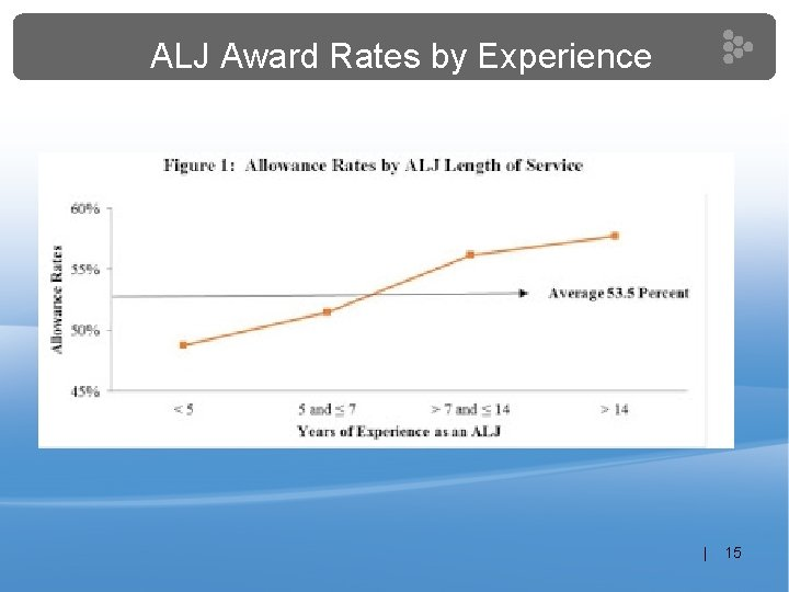 ALJ Award Rates by Experience | 15