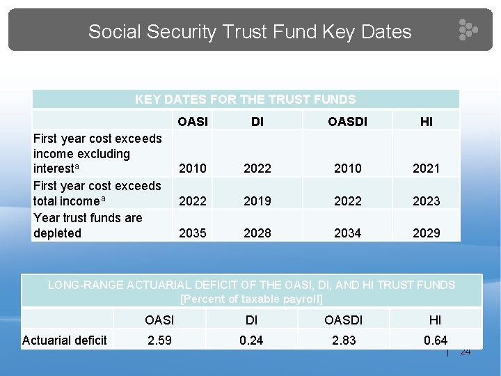 Social Security Trust Fund Key Dates KEY DATES FOR THE TRUST FUNDS First year