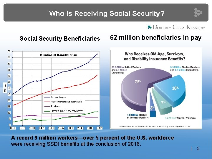 Who is Receiving Social Security? Social Security Beneficiaries 62 million beneficiaries in pay A