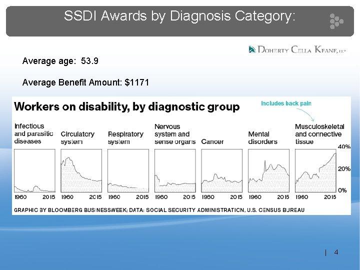 SSDI Awards by Diagnosis Category: Average age: 53. 9 Average Benefit Amount: $1171 |