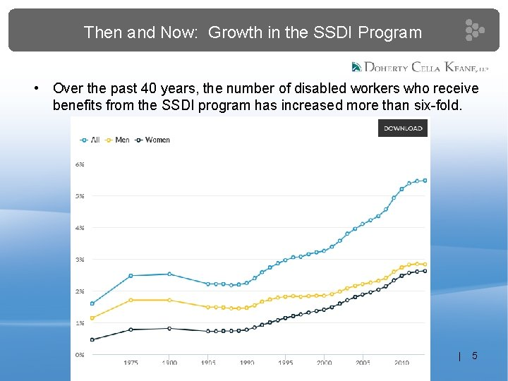 Then and Now: Growth in the SSDI Program • Over the past 40 years,
