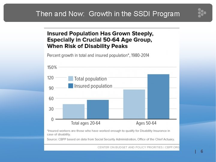 Then and Now: Growth in the SSDI Program | 6
