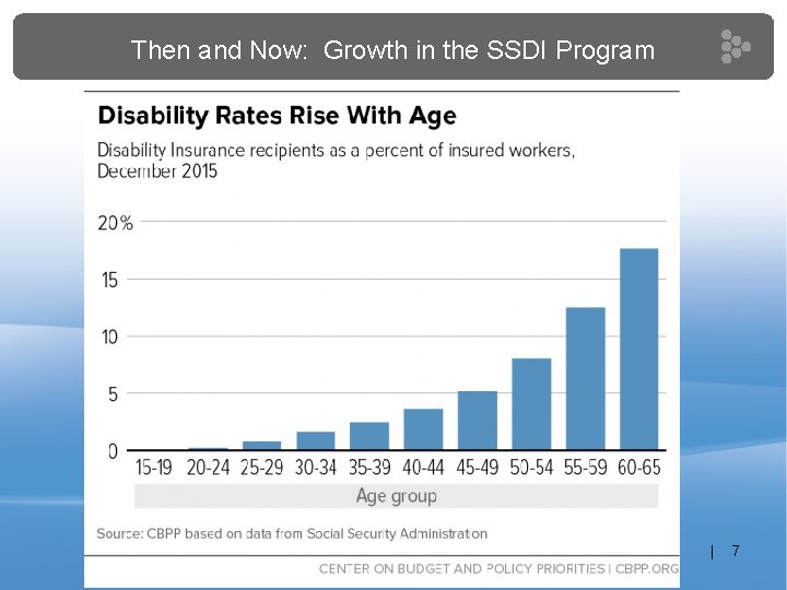 Then and Now: Growth in the SSDI Program | 7