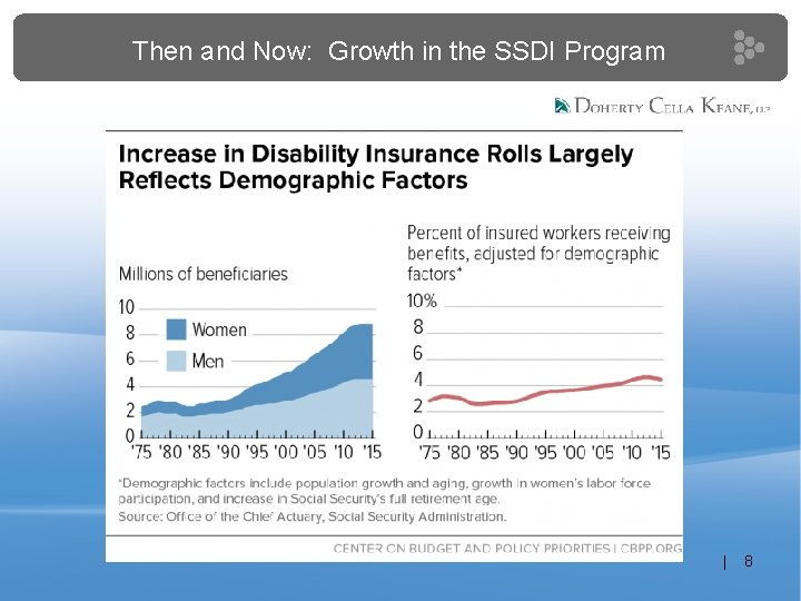 Then and Now: Growth in the SSDI Program | 8