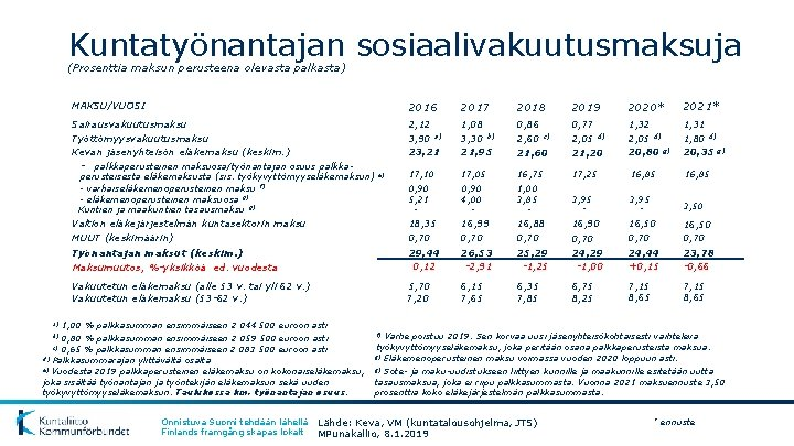 Kuntatyönantajan sosiaalivakuutusmaksuja (Prosenttia maksun perusteena olevasta palkasta) MAKSU/VUOSI 2016 2017 2018 2019 2020* 2021*