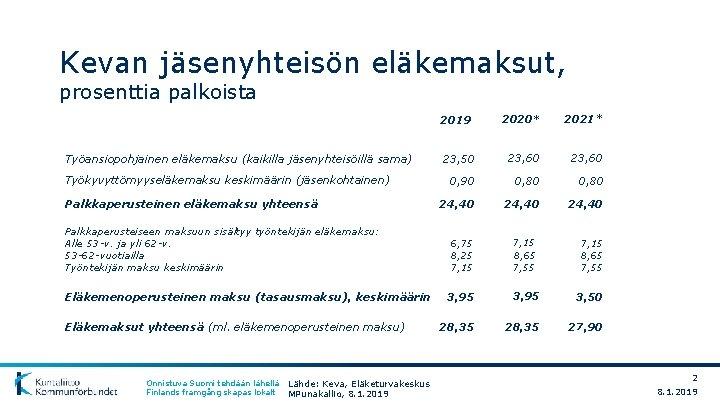 Kevan jäsenyhteisön eläkemaksut, prosenttia palkoista Työansiopohjainen eläkemaksu (kaikilla jäsenyhteisöillä sama) Työkyvyttömyyseläkemaksu keskimäärin (jäsenkohtainen) Palkkaperusteinen