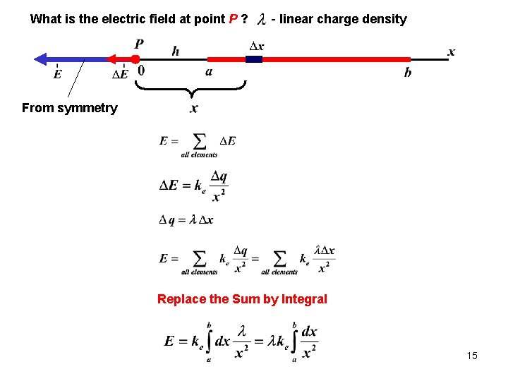 What is the electric field at point P ? - linear charge density From