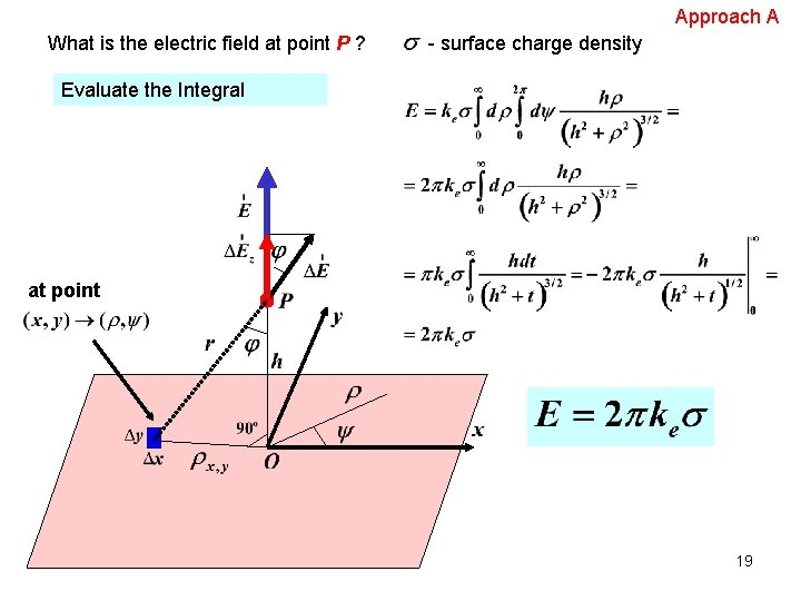 Approach A What is the electric field at point P ? - surface charge