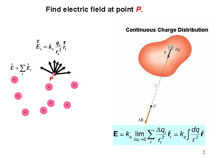 Find electric field at point P. Continuous Charge Distribution P 2