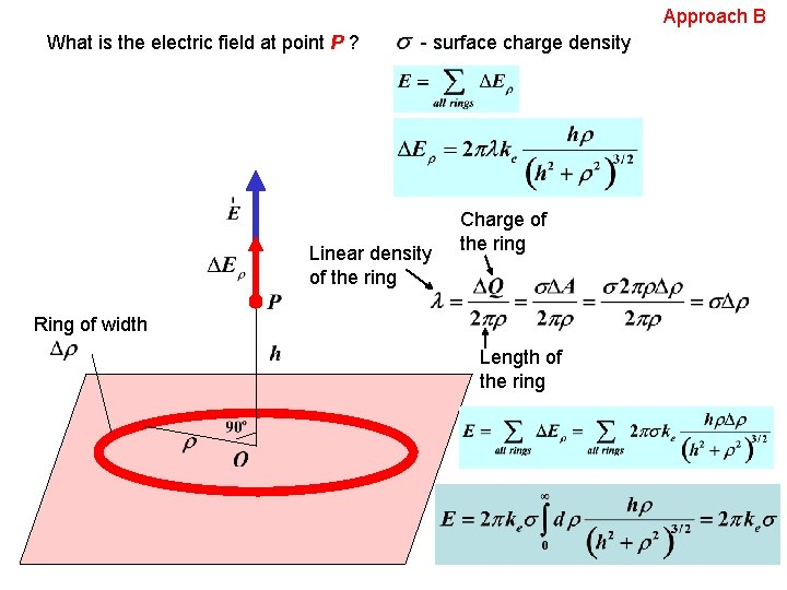 Approach B What is the electric field at point P ? - surface charge