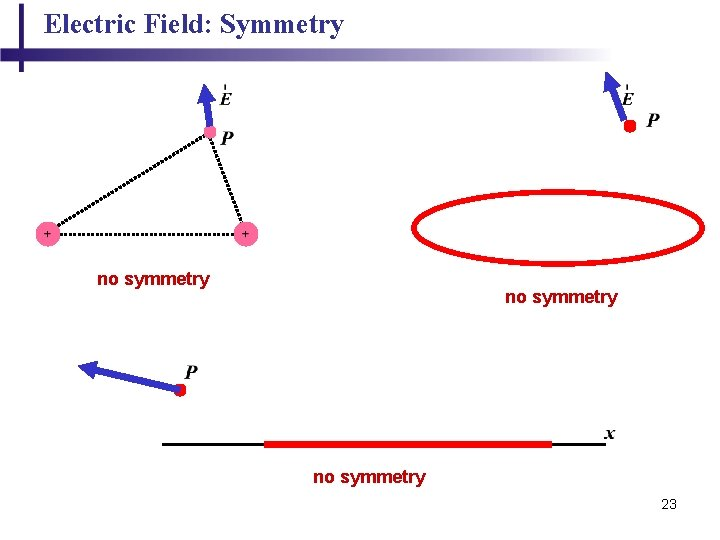 Electric Field: Symmetry no symmetry 23