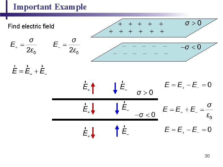 Important Example Find electric field 30