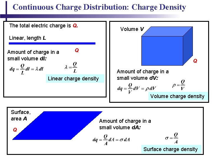 Continuous Charge Distribution: Charge Density The total electric charge is Q. Volume V Linear,